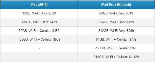 آیپد 9.7 اینچی جدید