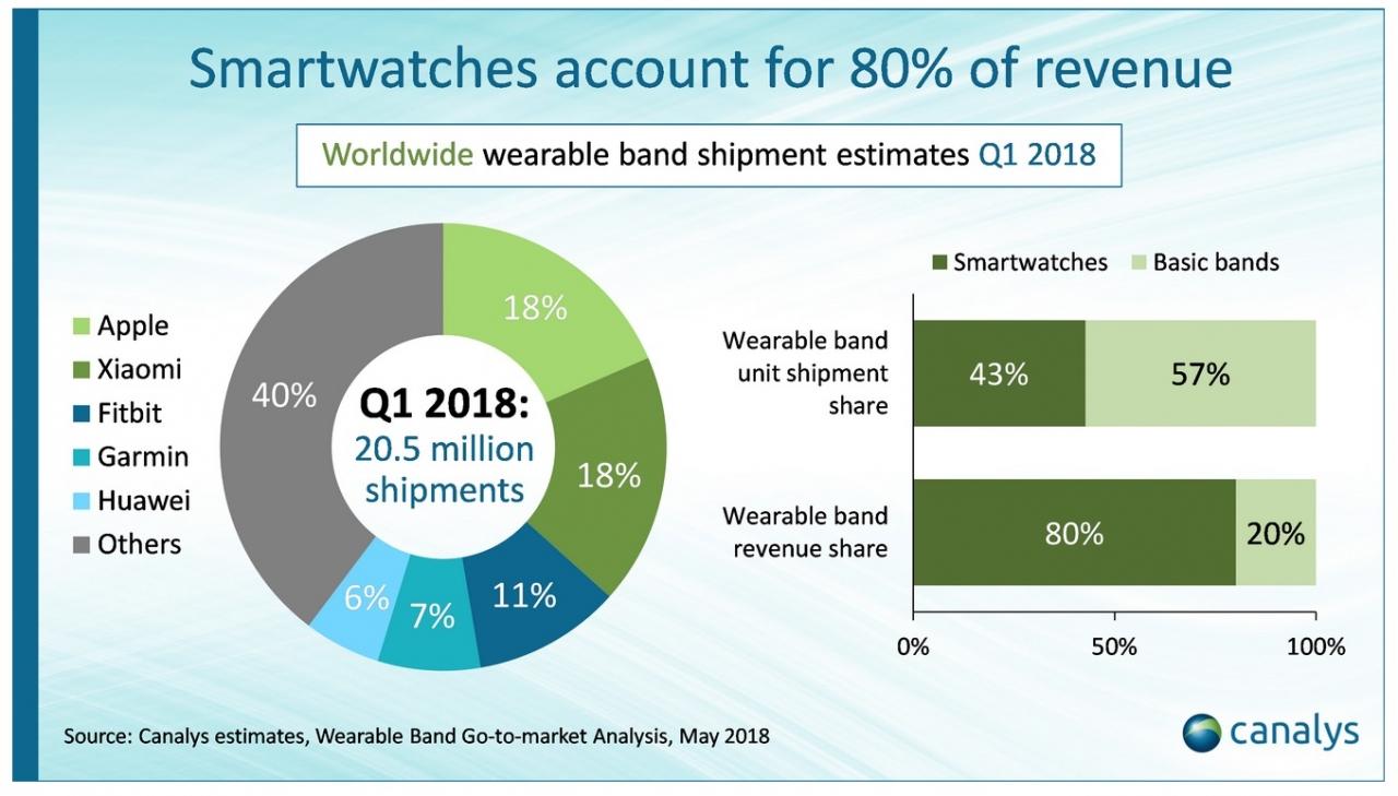 پرفروش ترین ساعت های هوشمند بازار