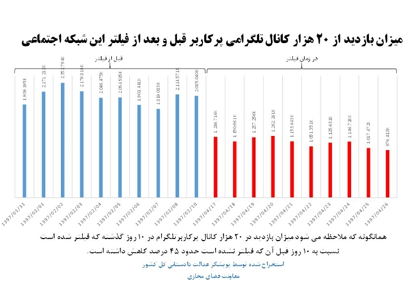 رتبه تلگرام در ایران و جهان سقوط کرد
