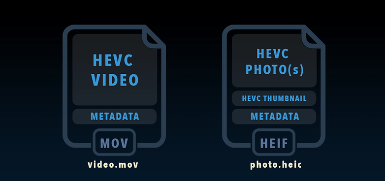 فرمت های HEIF و HEVC