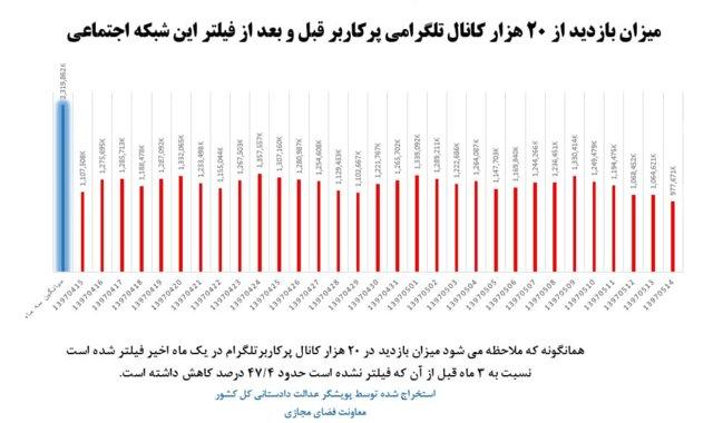 فعالیت کاربران ایرانی در شبکه تلگرام