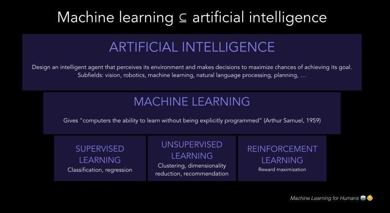 تفاوت یادگیری ماشینی