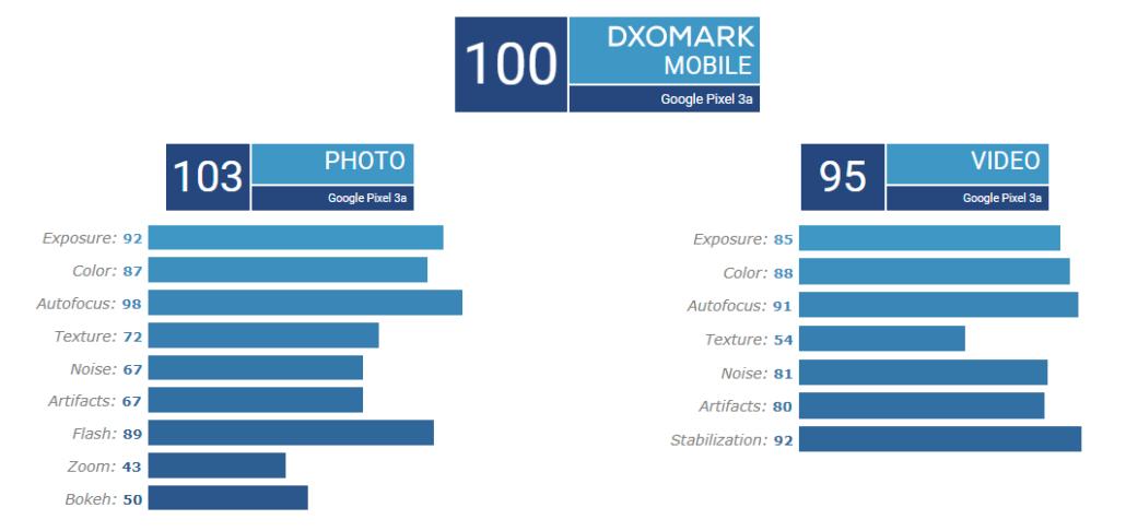پیکسل ۳a موفق به کسب امتیاز ۱۰۰ در DxOMark شد