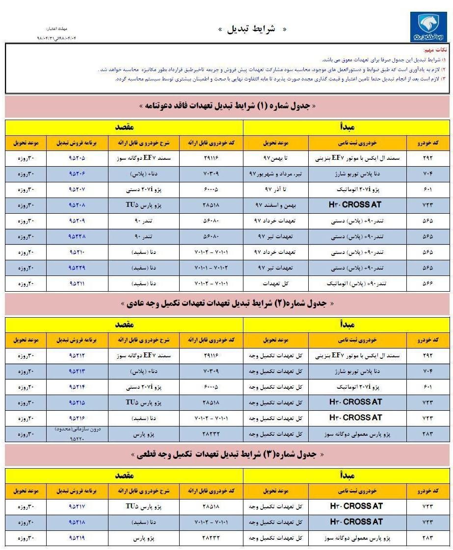تبدیل محصولات ایران خودرو