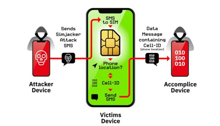 آسیب پذیری Simjacker برای جاسوسی از سیم کارت استفاده می کند