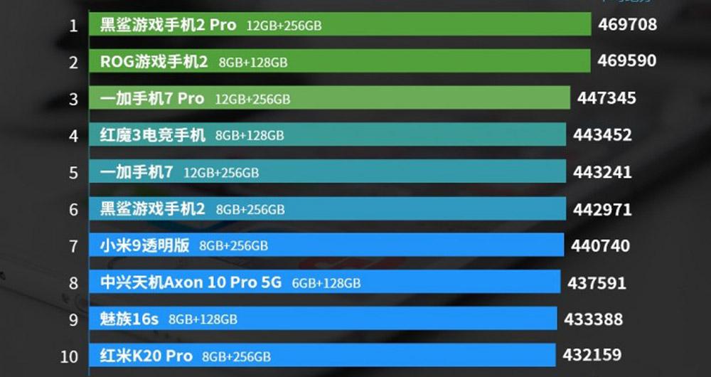 لیست قدرتمندترین گوشی های اندرویدی ماه اوت منتشر شد؛ بلک شارک 2 پرو در صدر