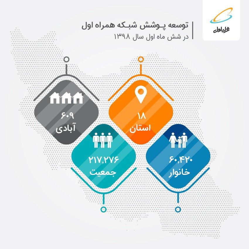آمار جدید توسعه همراه اول / 18 استان و 609 آبادی همراه اولی شدند