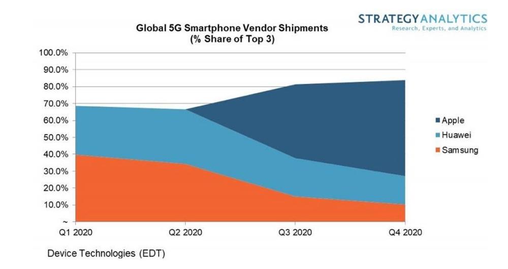 فروش گوشی های 5G اپل