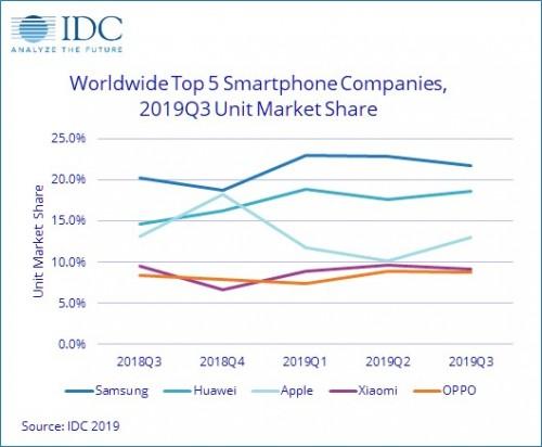 گوشی های هوشمند سامسونگ در بازار جهانی پیشتازی می کنند؛ هواوی در مقام دوم