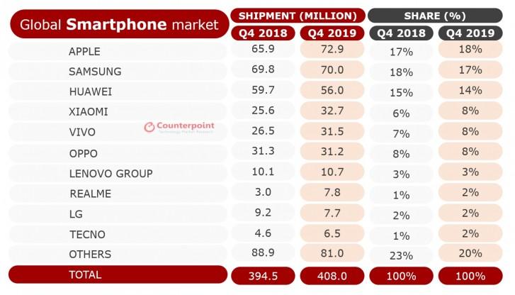 هواوی بازار گوشیهای هوشمند