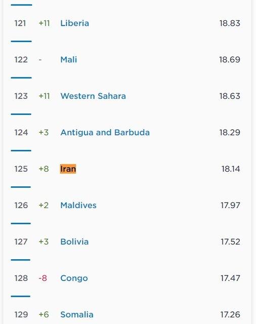 پرسرعتترین اینترنت موبایل متعلق به کدام کشورهاست؟