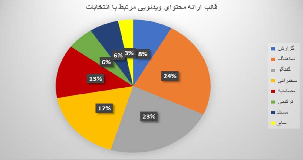 نمودار قالب ارائه محتوایی ویدئویی مرتبط با انتخابات