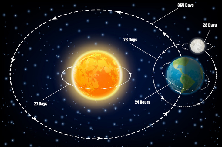 زمین با چه سرعتی
