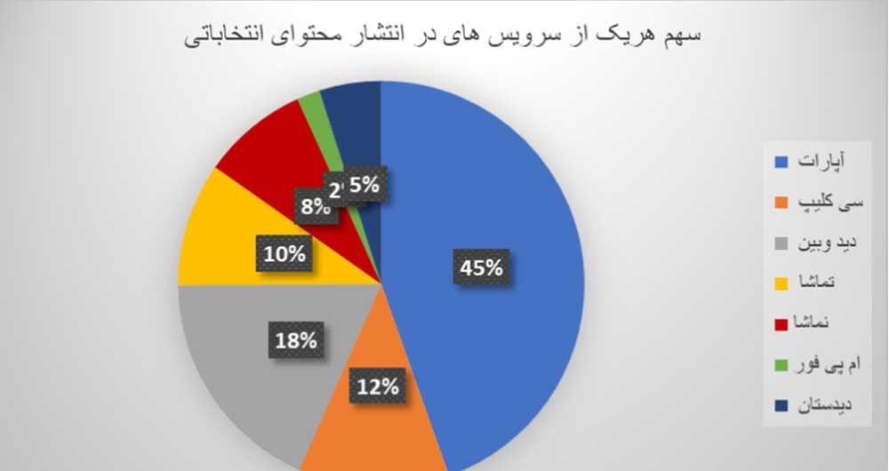 سهم سرویسدهندهها در انتشار محتوای انتخاباتی