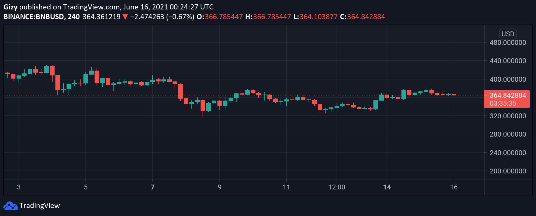 نمودار تحلیل قیمت بایننس کوین