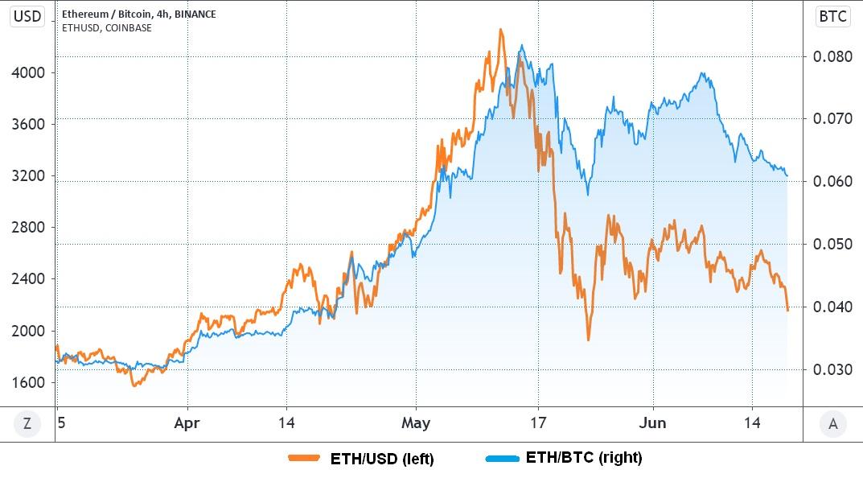 نسبت قیمت اتریوم به بیت کوین