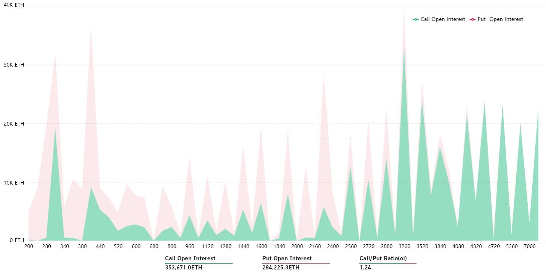 نمودار قیمت قراردادهای اختیار معامله اتریوم