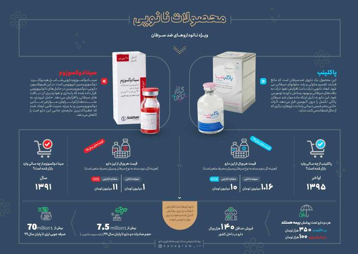 اینفوگرافیک نانو داروهای ضدسرطان ایرانی