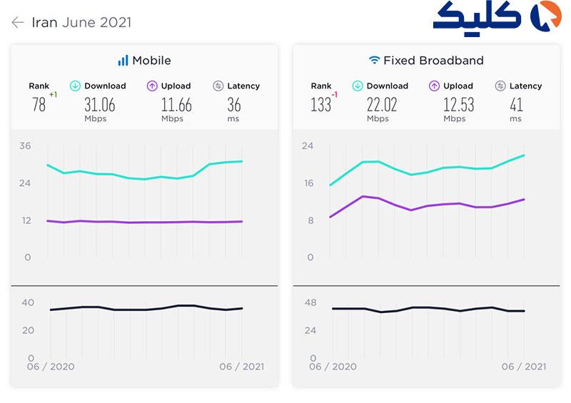 رشد رتبه ایران در سرعت اینترنت موبایل