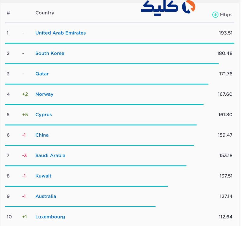 کشورهایی با بیشترین سرعت اینترنت موبایل