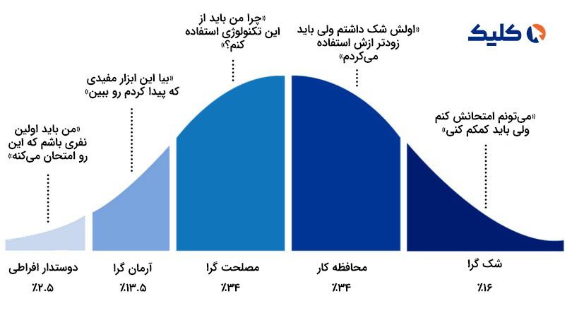 مراحل و افراد مختلق در منحنی پذیرش