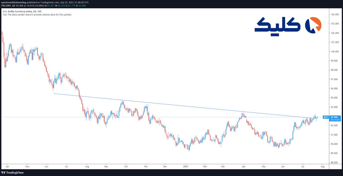 نمودار شاخص دلار آمریکا