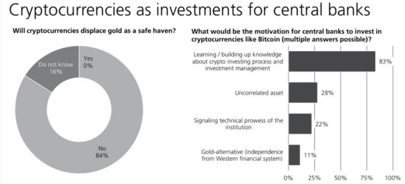 پاسخ بانکها به سوالات نظرسنجی