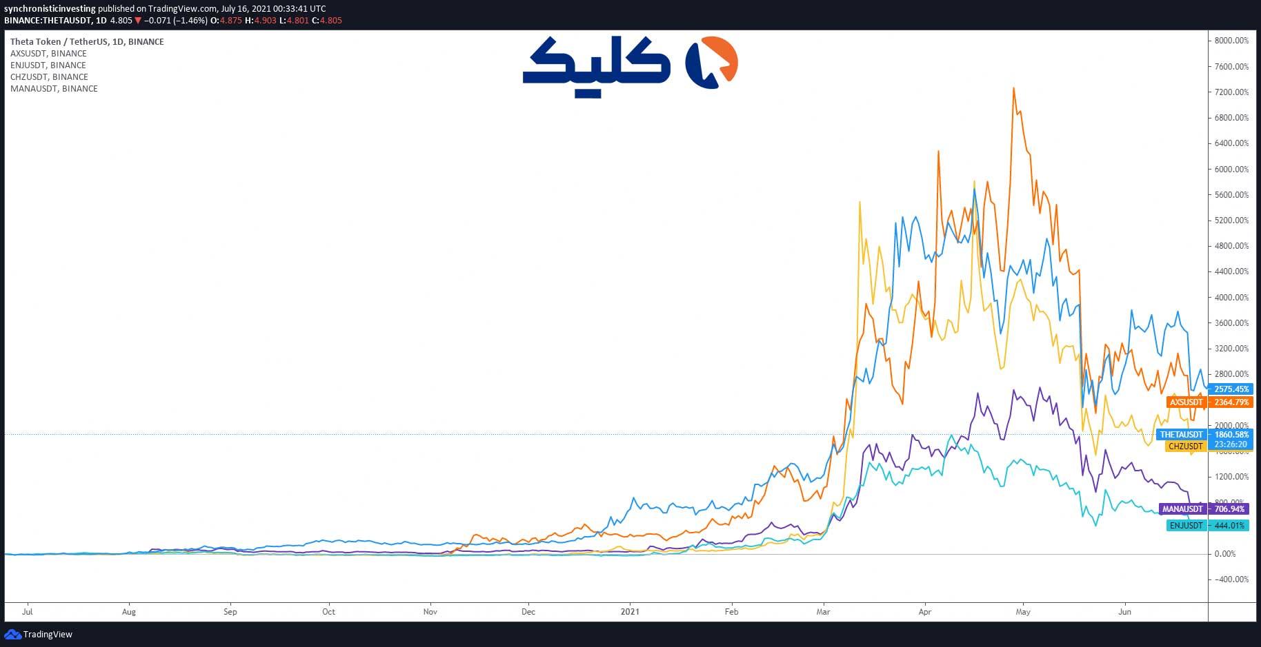 نمودار قیمت توکنهای NFT