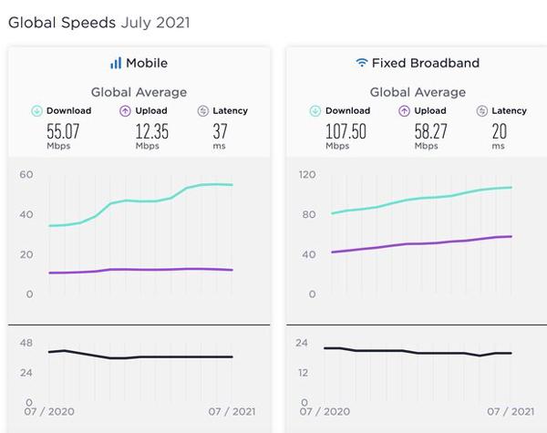 متوسط سرعت اینترنت جهان