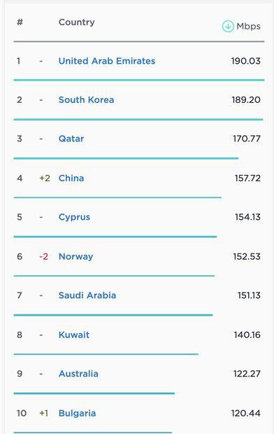رتبه اینترنت چین