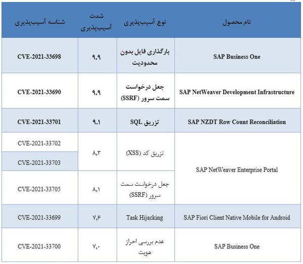 آسیب پذیری های نرم افزارهای سازمانی SAP