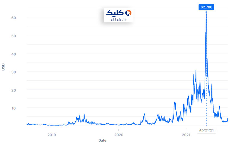 نمودار میانگین هزینه کارمزد تراکنش های بیت کوین