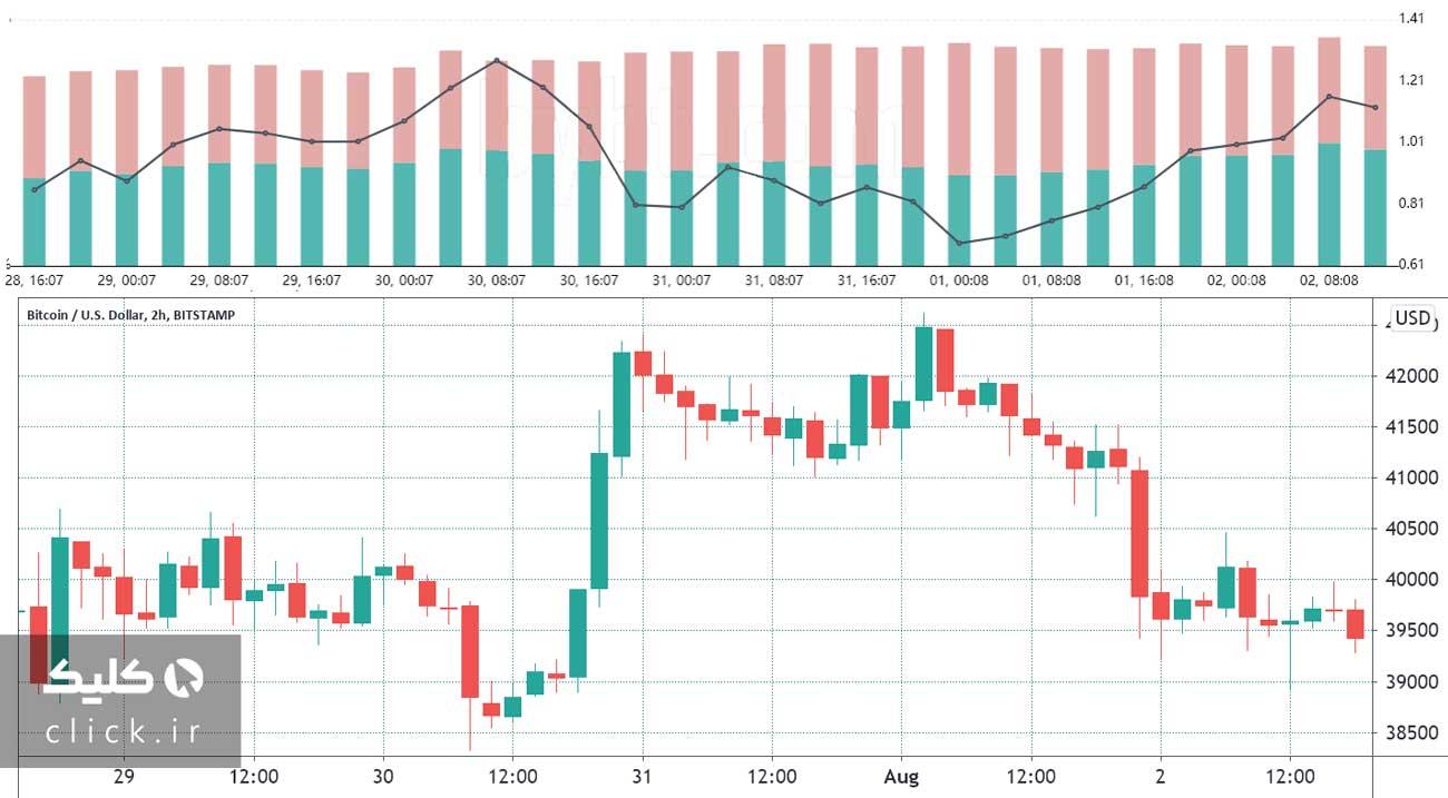 نمودار نسبت موضعهای خرید به موضعهای فروش بیت کوین
