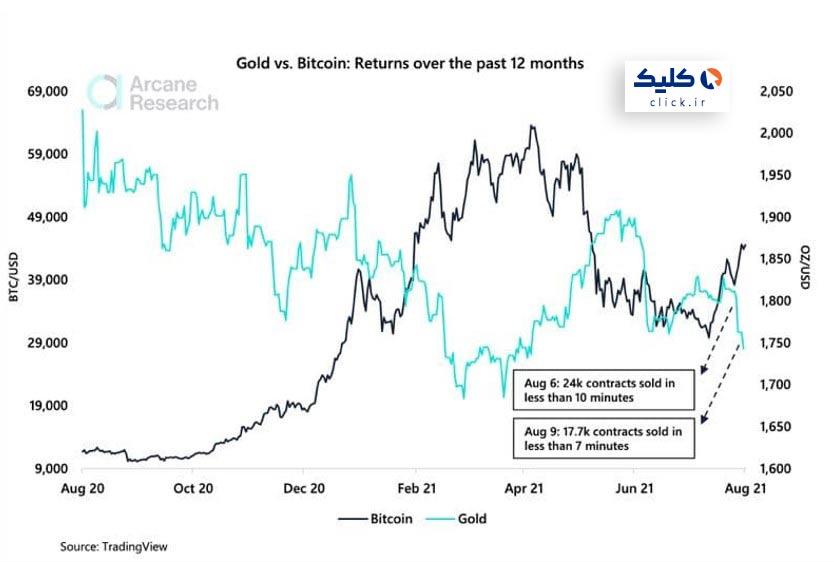 نمودار قیمت یک ساله طلا و بیت کوین