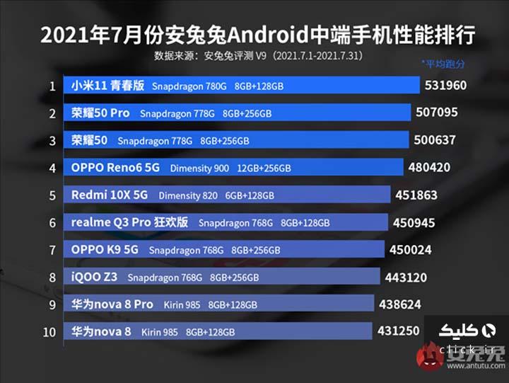 سریع ترین گوشی های جهان