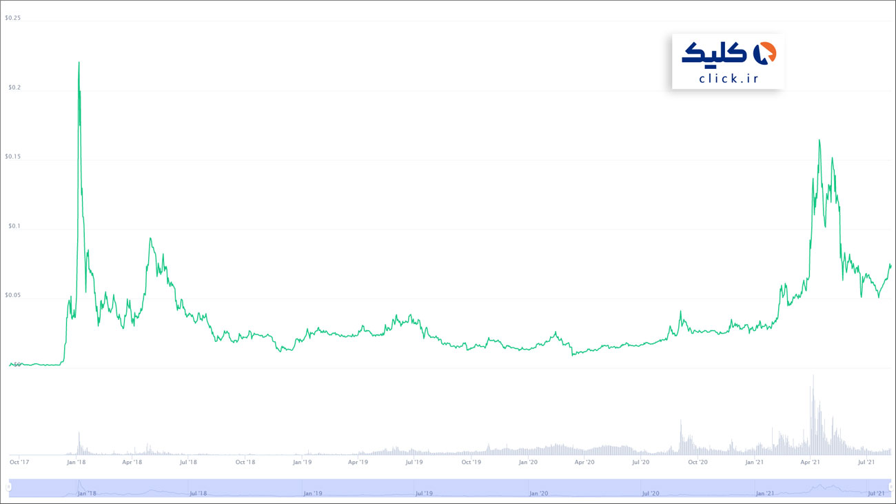 نمودار تاریخچه قیمت ترون