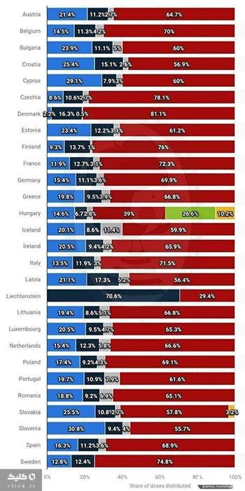 واکسن های استفاده شده در کشورهای اروپایی