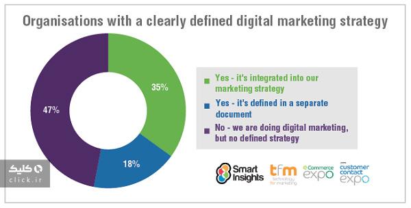 دیجیتال مارکتینگ در سال 2021