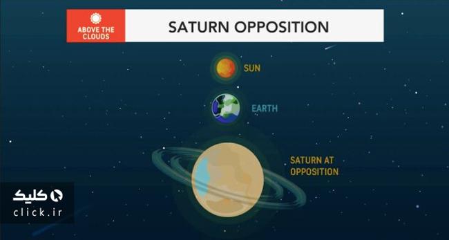 سیاره زحل نزدیک زمین