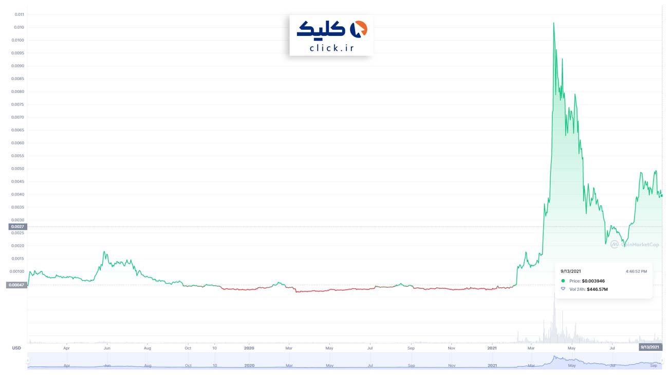 نمودار قیمت ارز دیجیتال بیت تورنت