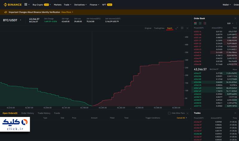 نمودار عمق بازار بیت کوین