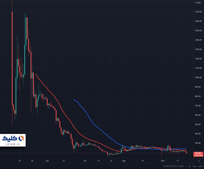 نمودار قیمت چیا