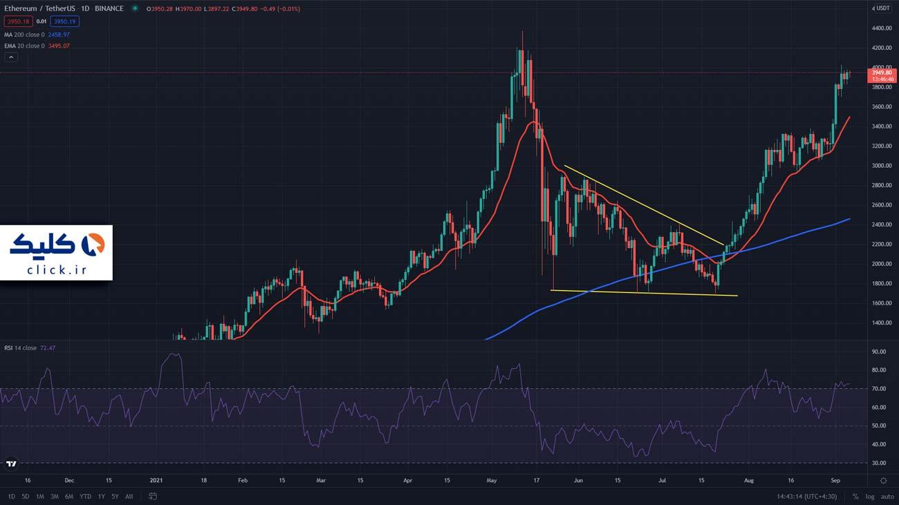 نمودار یک روزه قیمت اتریوم