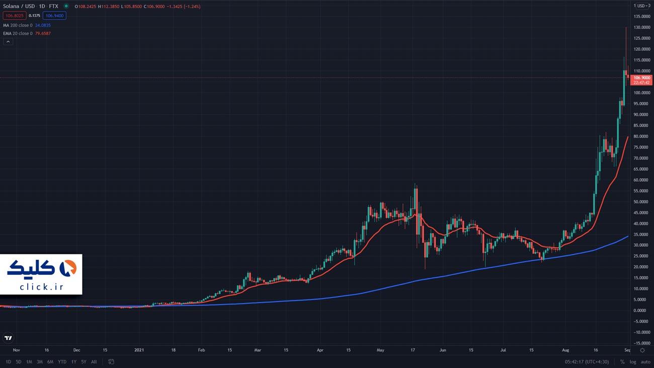 نمودار قیمت سولانا