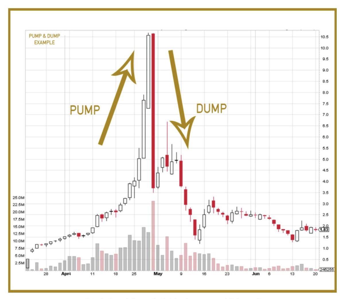 نمودار یک طرح پامپ و دامپ نمونه
