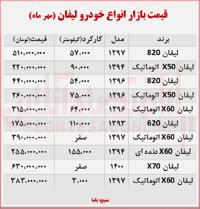 قیمت لیفان ۱۶ مهر