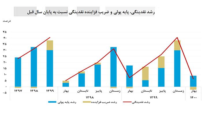 کاهش رشد نقدینگی در سال جاری