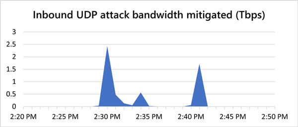 حملات DDoS به آژور