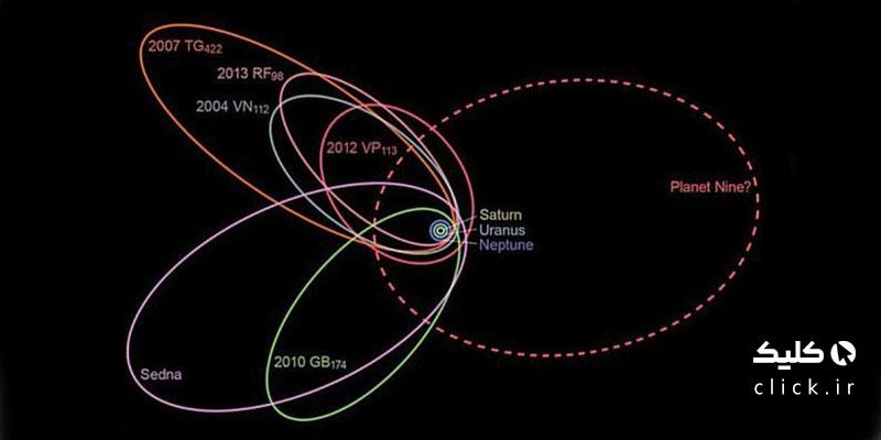 سیاره ایکس یا نیبیرو